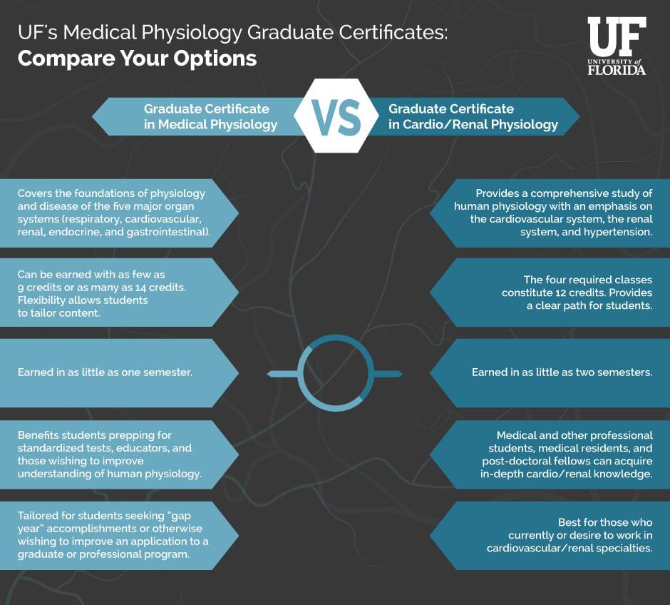 uf-medphys_IG-gradcert-comparison